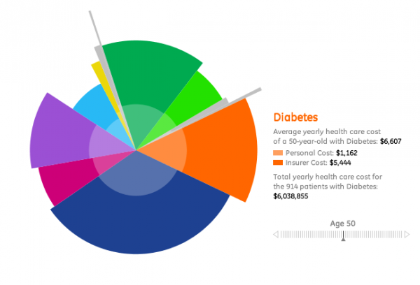 สถิติของค่าใช้จ่ายในการรักษาของผู้ป่วยในโรคต่างๆ
